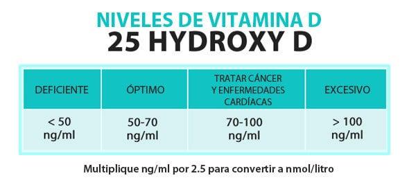vitamin-d-levels-chart_espanol